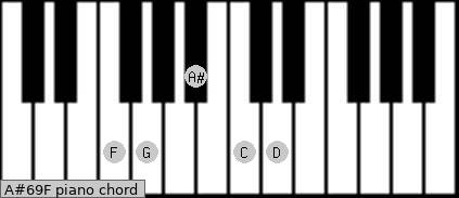 A#6/9/F Piano chord chart