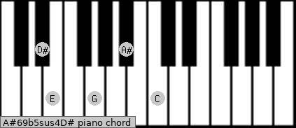 A#6/9b5sus4/D# Piano chord chart