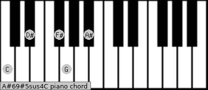 A#6/9#5sus4/C Piano chord chart