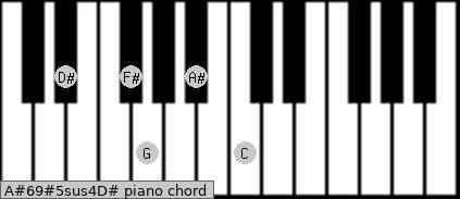 A#6/9#5sus4/D# Piano chord chart