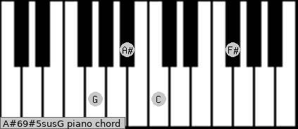 A#6/9#5sus/G Piano chord chart