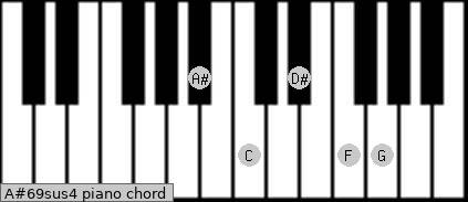 A#6/9sus4 piano chord