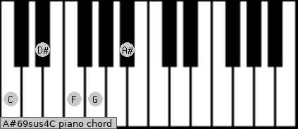 A#6/9sus4/C Piano chord chart
