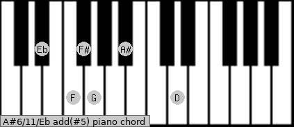 A#6/11/Eb add(#5) piano chord