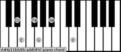 A#6/11b5/Eb add(#5) piano chord