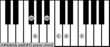 A#6/9/Gb add(#5) piano chord