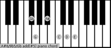 A#6/9b5/Gb add(#5) piano chord