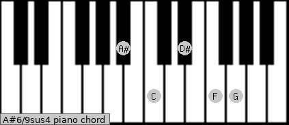 A#6/9sus4 Piano chord chart