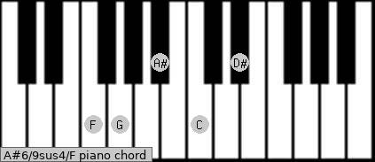 A#6/9sus4/F Piano chord chart