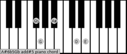 A#6b5/Gb add(#5) piano chord
