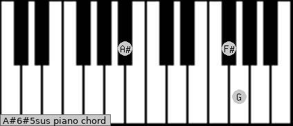 A#6#5sus piano chord