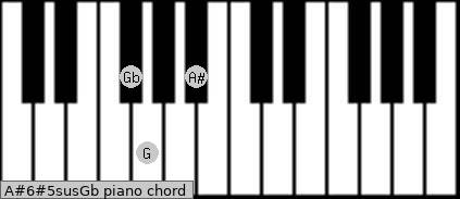 A#6#5sus/Gb Piano chord chart