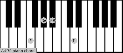 A#7/F Piano chord chart
