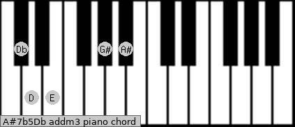 A#7b5/Db add(m3) piano chord