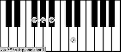 A#7#5/F# Piano chord chart