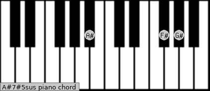 A#7#5sus piano chord