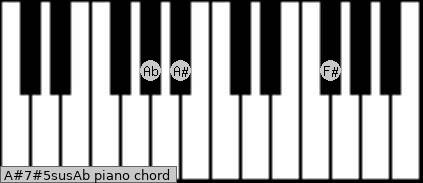 A#7#5sus/Ab Piano chord chart