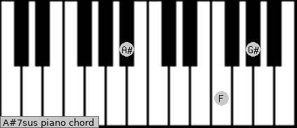 A#7sus piano chord