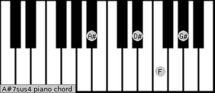 A#7sus4 Piano chord chart