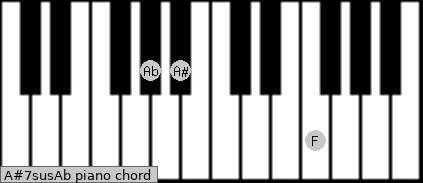 A#7sus/Ab Piano chord chart
