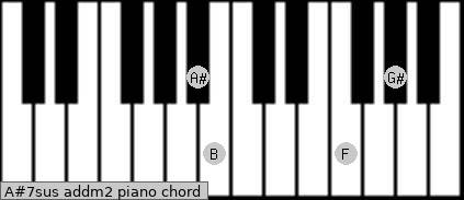 A#7sus add(m2) piano chord