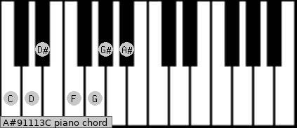 A#9/11/13/C Piano chord chart