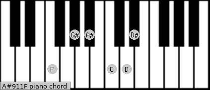 A#9/11/F Piano chord chart