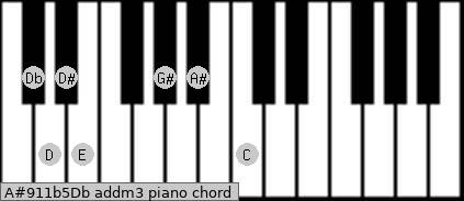 A#9/11b5/Db add(m3) piano chord