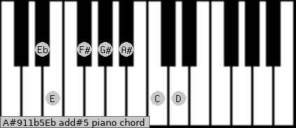 A#9/11b5/Eb add(#5) piano chord