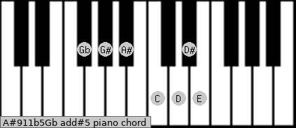A#9/11b5/Gb add(#5) piano chord