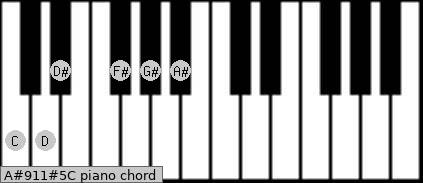 A#9/11#5/C Piano chord chart