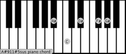 A#9/11#5sus piano chord