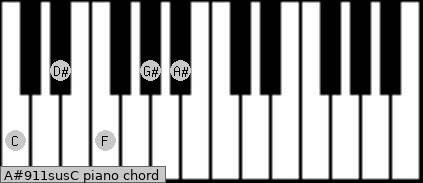 A#9/11sus/C Piano chord chart
