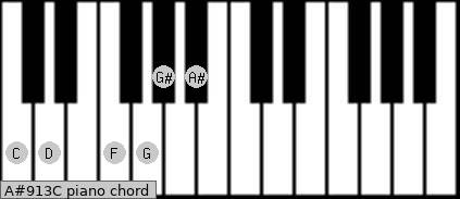 A#9/13/C Piano chord chart