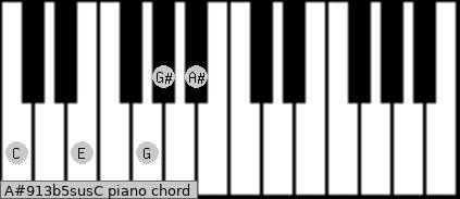 A#9/13b5sus/C Piano chord chart