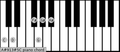 A#9/13#5/C Piano chord chart