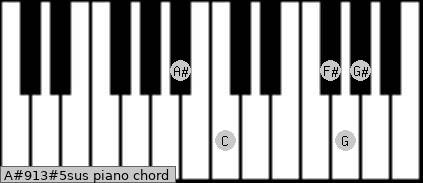 A#9/13#5sus piano chord