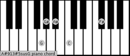 A#9/13#5sus/G Piano chord chart