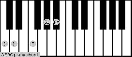 A#9/C Piano chord chart