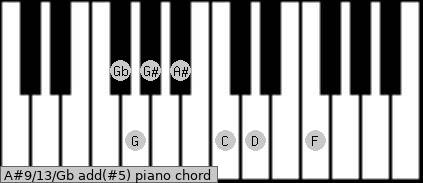 A#9/13/Gb add(#5) piano chord