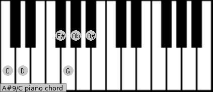 A#9\C piano chord