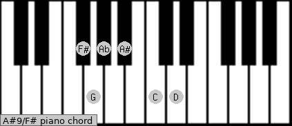 A#9\F# piano chord