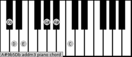 A#9b5/Db add(m3) piano chord