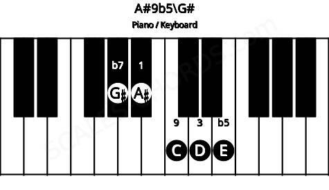 A#9b5/G# piano chord