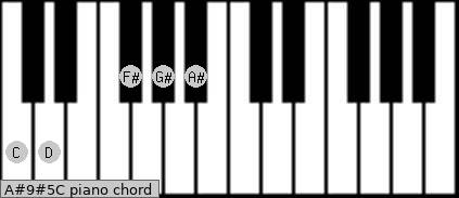 A#9#5/C Piano chord chart