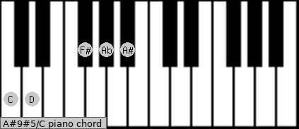 A#9#5\C piano chord