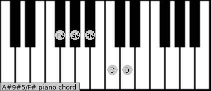 A#9#5\F# piano chord