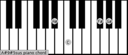A#9#5sus piano chord