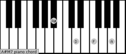 A#M7 Piano chord chart