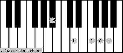 A#M7/13 Piano chord chart